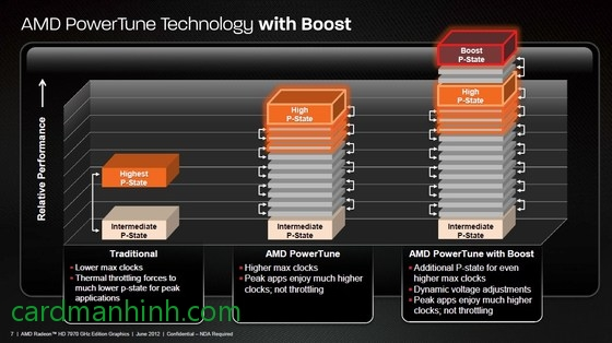 Công nghệ AMD PowerTune with Boots