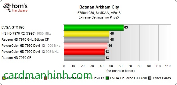 Test game Batman Arkham City