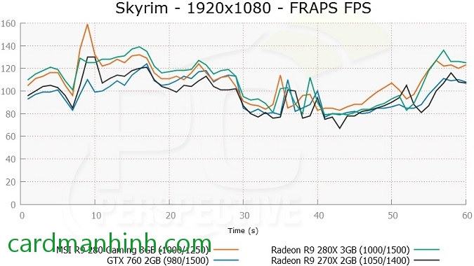 MSI Radeon R9 280 3GB Gaming game Skyrim
