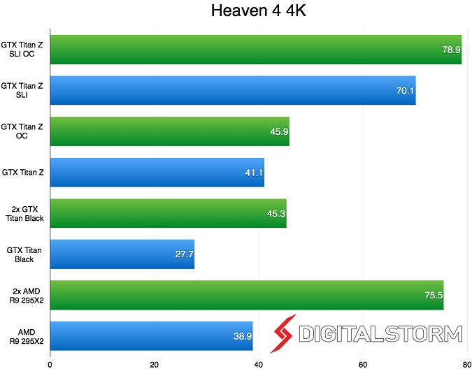 Test game Heaven 4 res 4K