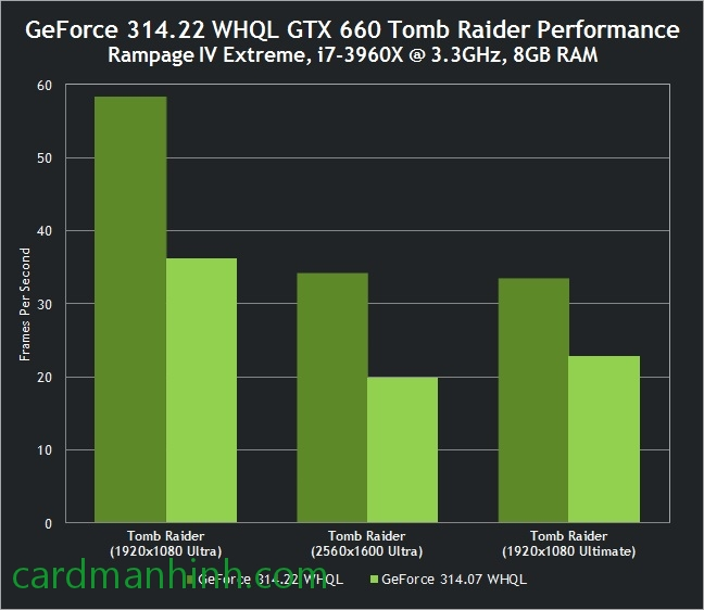 GTX 660 trong game Tomb Raider