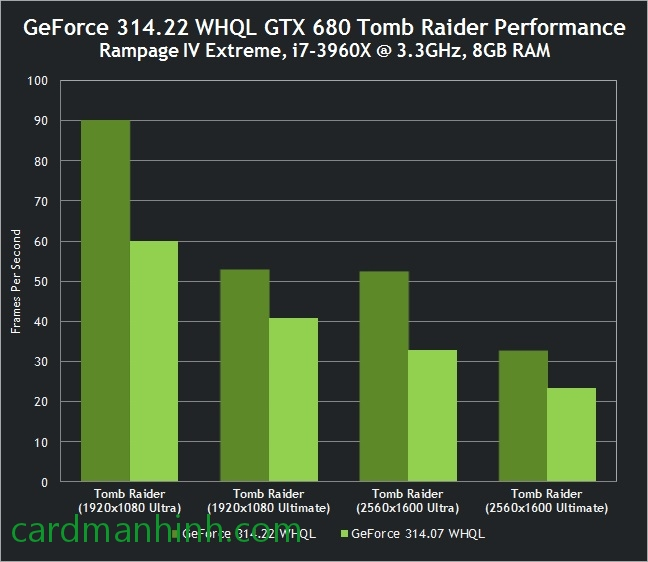 GTX 680 trong game Tomb Raider